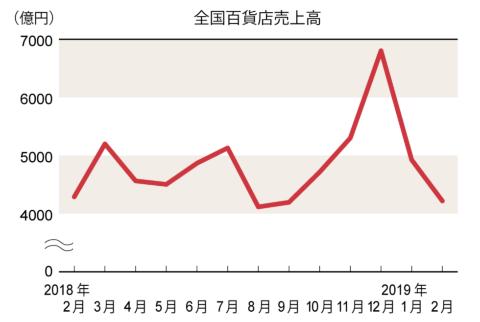2月は三越伊勢丹とそごう・西武が前年割れ(百貨店概況)(画像)