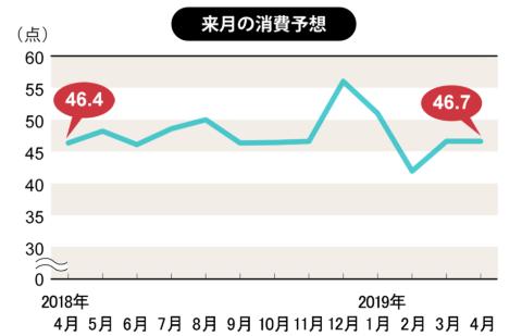 先行き不安から、4月は消費意欲が失速か(博報堂生活総研)(画像)