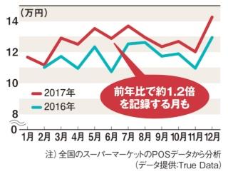 ■17年の売上額(1店当たり)は毎月前年超え