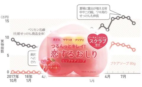 「恋するおしり ヒップケアソープ」(ペリカン石鹸)