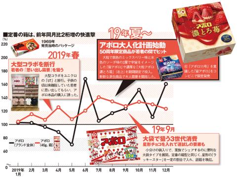 注)データ提供:True Data。全国のスーパーのPOSデータによる。来店者100万人当たりの売上金額を前年同期と比べ、増減の割合を示した。グラフの黒の折れ線はアポロの主要な商品を合計したもの