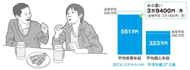 【Target】25歳~29歳×男性×個人年収 300万円以上 400万円未満