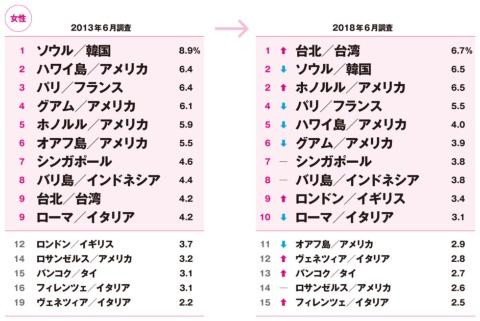 台湾が男女共に1位 5年で変わった海外旅行人気ランキング(画像)