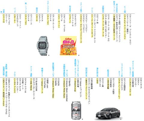 ※30~34歳×男性×世帯年収1000万円以上の人々が好むブランド(左から1位、2位、3位)