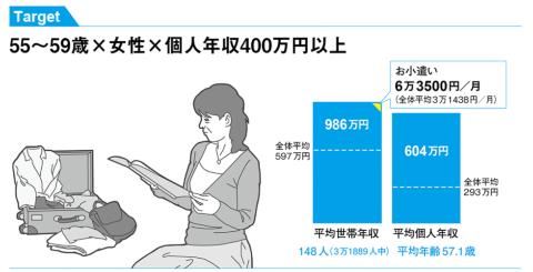 55~59歳×女性×個人年収400万円以上