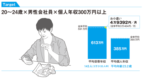 20~24歳×男性会社員×個人年収300万円以上