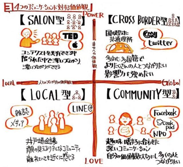 2030年のコミュニケーションスタイルをSalon型、Cross Border型、Local型、Community型に分類した