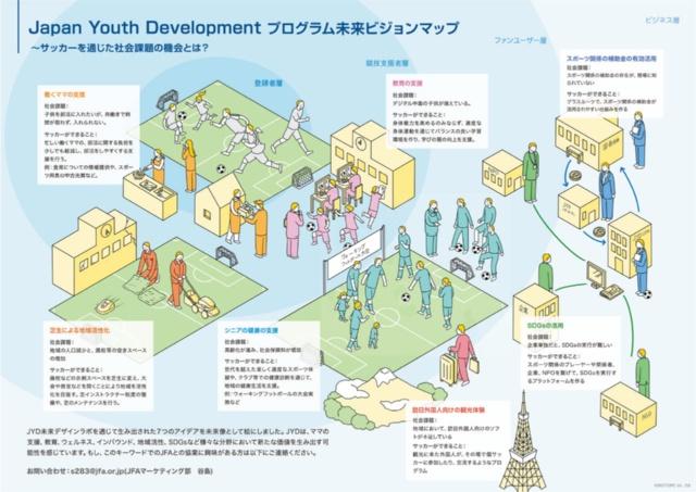JYD未来デザインラボで生まれた事業案をまとめたビジョンマップ。企業に協業を提案する際に活用した