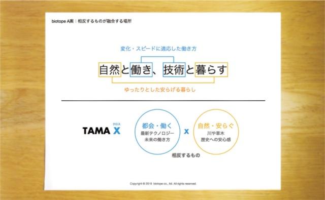 「TAMA X」のタグラインを立案するプロセスでのキーコンセプト。相反するものが交わる実験場という意味を込めた