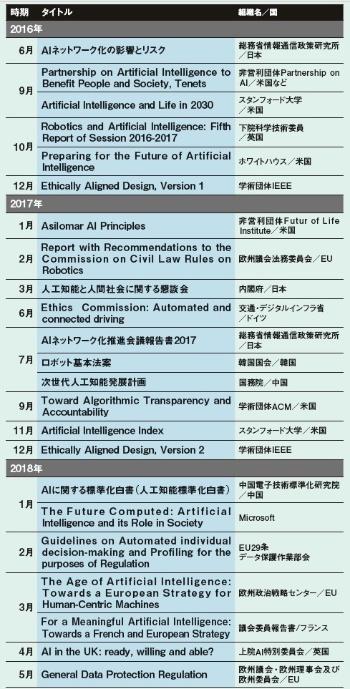 図1 近年の主なAI・ロボットに関連する倫理と社会的な影響に関する報告書の一覧