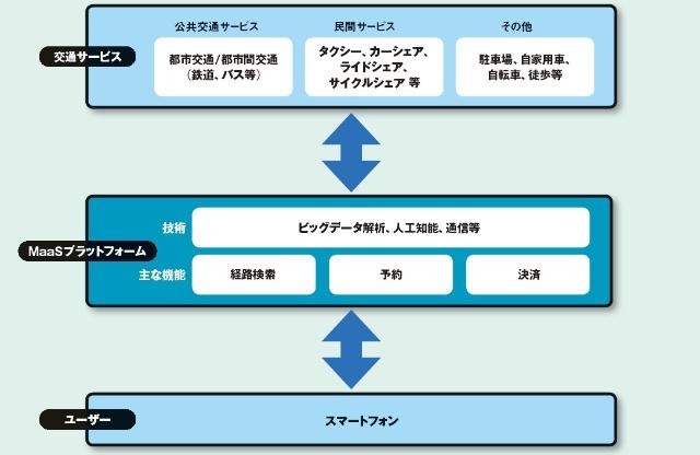 図2 MaaSの概念図