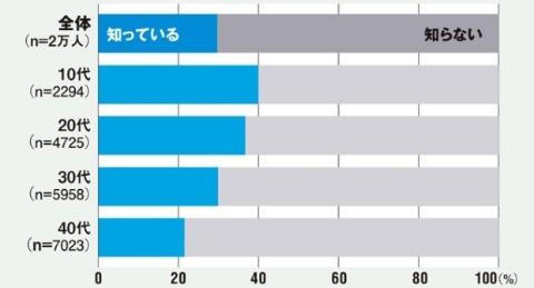 ライブコマースサービスの認知状況(n=2万人)