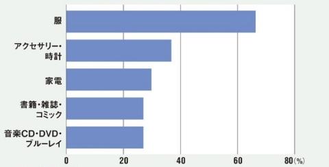 ライブコマースサービス利用者がライブコマースで買ったことのあるもの上位5項目(複数回答)(n=400)