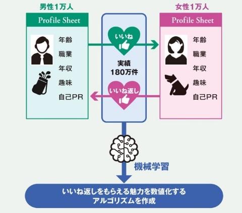 魅力工学の具体例(1)【婚活】