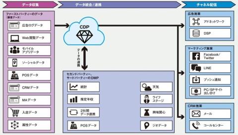 CDP を利用したデジタルマーケティングの概念