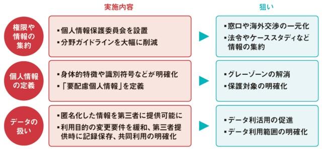 図1 改正個人情報保護法の狙い