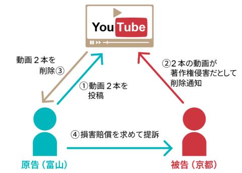 YouTube動画の著作権を巡る裁判の概要
