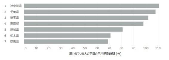 値の大きさを比較するには棒グラフ