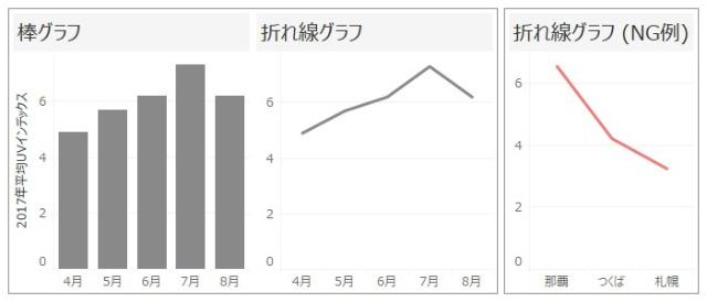 連続的な変化を知るには折れ線グラフ