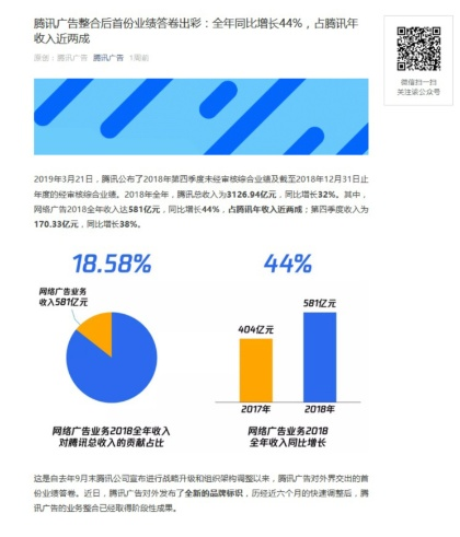 テンセント 売上高前年比44%増のネット広告をさらに強化へ(画像)