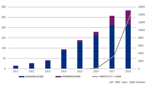ホワイトペーパーに載せられている中国ブロックチェーン業界の投資状況