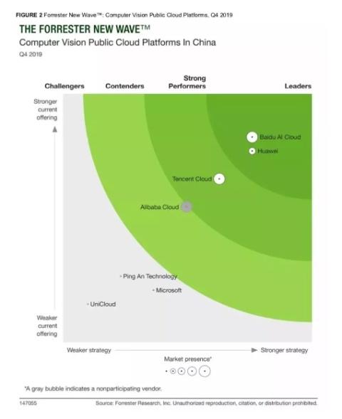 フォレスター・リサーチのリポートではバイドゥAIクラウドがコンピュータービジョン技術で中国国内トップに