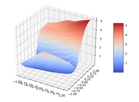 AI安全診断大師により可視化されたAIモデルの診断結果(アリババセキュリティーのリリースより)