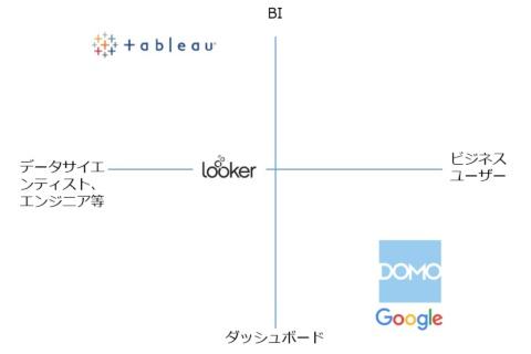 4ツールは主な対象ユーザー(横軸)、ツールの用途(縦軸)で性格が異なる