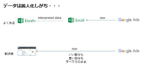 BI/ダッシュボード導入のコツ(後編)利用定着へ3つのポイント(画像)
