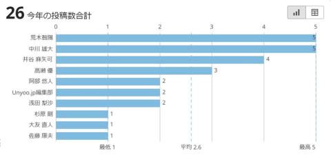 Unyoo.jpの投稿数やページビュー数をダッシュボードで可視化している