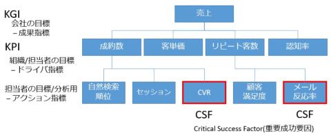 KGI・KPIからCSFを探る一例。これらが簡単に可視化できる