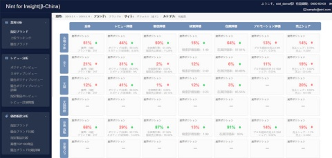 Nintが2019年5月に提供を始める「Nint for Insight」は、中国の主要ECモールのデータを網羅的に分析できる