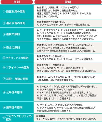 総務省のAI利活用ガイドライン「AI利活用原則」