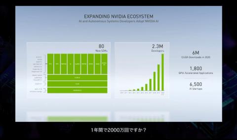 「CUDA」の開発者は200万人を超えるなど、開発者からの支持が高まっているという