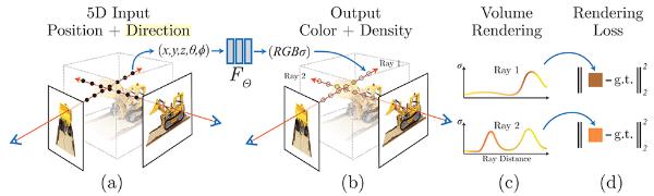 図2.NeRFのアルゴリズム全体図 (出典: B. Mildenhall et al. NeRF: Representing Scenes as Neural Radiance Fields for View Synthesis. ECCV, 2020.)