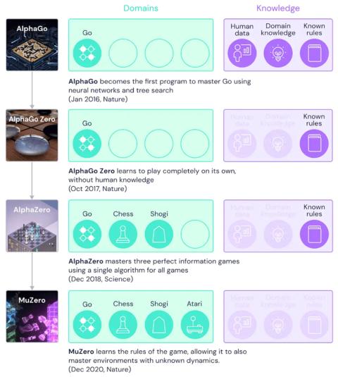 図1 DeepMind社の「Alpha」を冠するAIとMuZeroへの進化