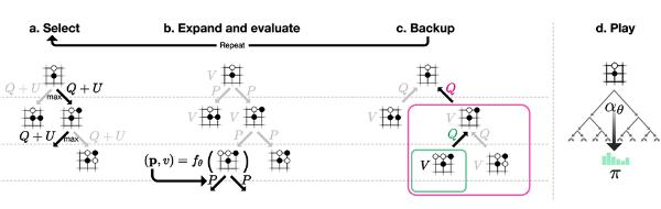 図2 AlphaGo~AlphaZeroなどで行っていたモンテカルロ木探索の流れ