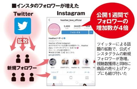 アダストリア 120万回再生突破の縦型SNSドラマで新規顧客が大量流入!(画像)