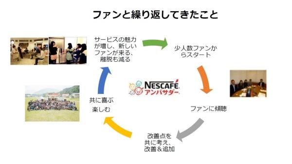 ネスレの最強マーケターが移籍 「ファンベース」の伝道師に(画像)