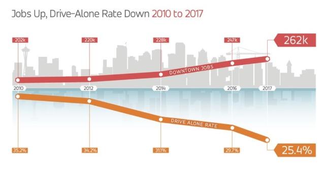 7年間で都心部への1人マイカー通勤が約10%減少した 出典:シアトルDOT