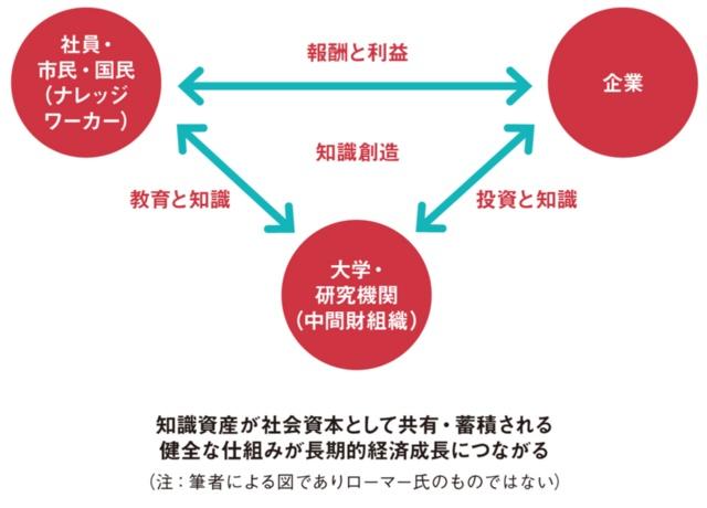 知識イノベーションをめぐる3者の関係