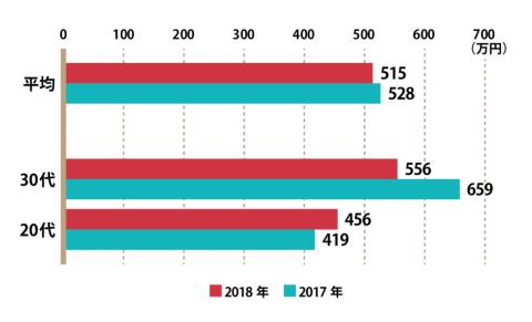 データサイエンティストの年収