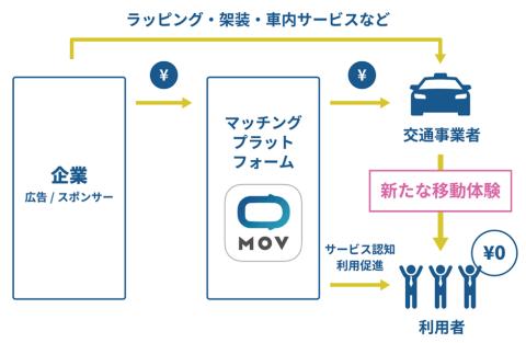 DeNAが展開するタクシー配車アプリ「MOV(モブ)」では、東京23区限定で乗客の利用料金が無料となる「0円タクシー」を運行。第1弾は日清食品とのコラボ(12月31日まで)