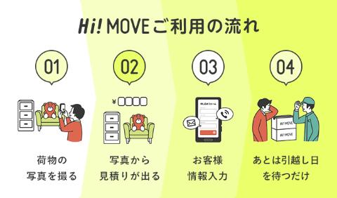 Hi!MOVE利用の流れ