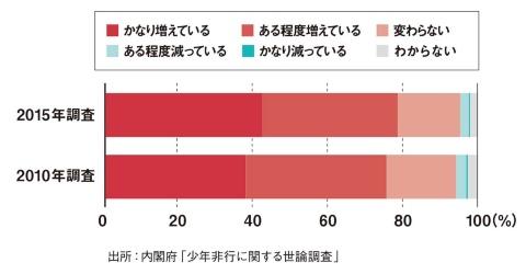 少年による重大な事件が「増えている」と約8割が回答