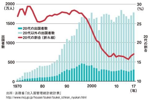 20代の出国者数、出国者に占める20代の比率は確かに減少しているが…