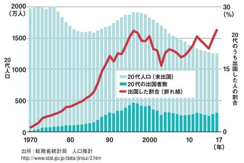 20代のうち出国した人の割合は過去最高レベル