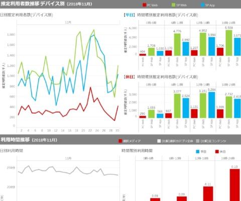 「プロフィールシート」では媒体ごとの詳細な利用者層のデータを分析できる