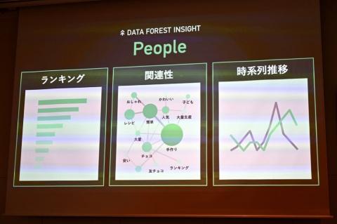 「DATA FOREST INSIGHT People」では、人気キーワードランキングや、キーワード同士の関連性、時系列での推移などを可視化。性年代などの属性分布も把握できるという