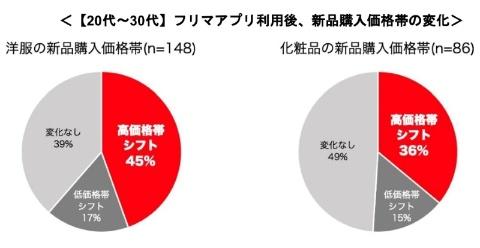 20代、30代で見ると、洋服の場合45%、化粧品の場合36%が高価格帯にシフトしたと回答した
